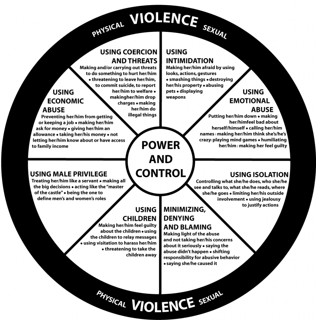 Domestic Violence Wheel of Power and Control