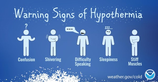 Signs of hypothermia